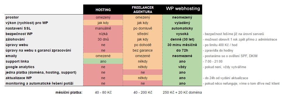 Nejlepší webhosting pro WordPress ušitý na míru